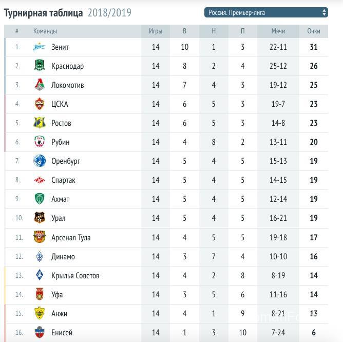 Игры кубка России по футболу 2018-2019 - турнирная таблица